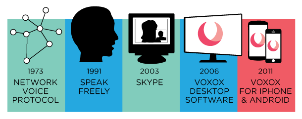 VoIP-timeline-b