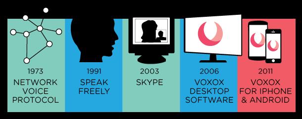 VoIP-timeline-b