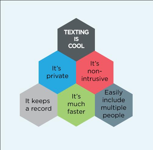 Texting Blog Graphic