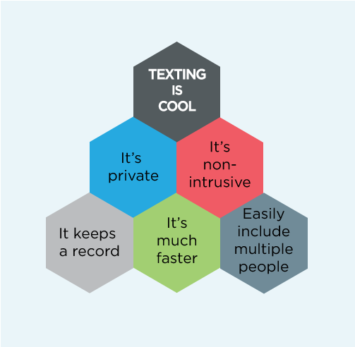 Texting Blog Graphic