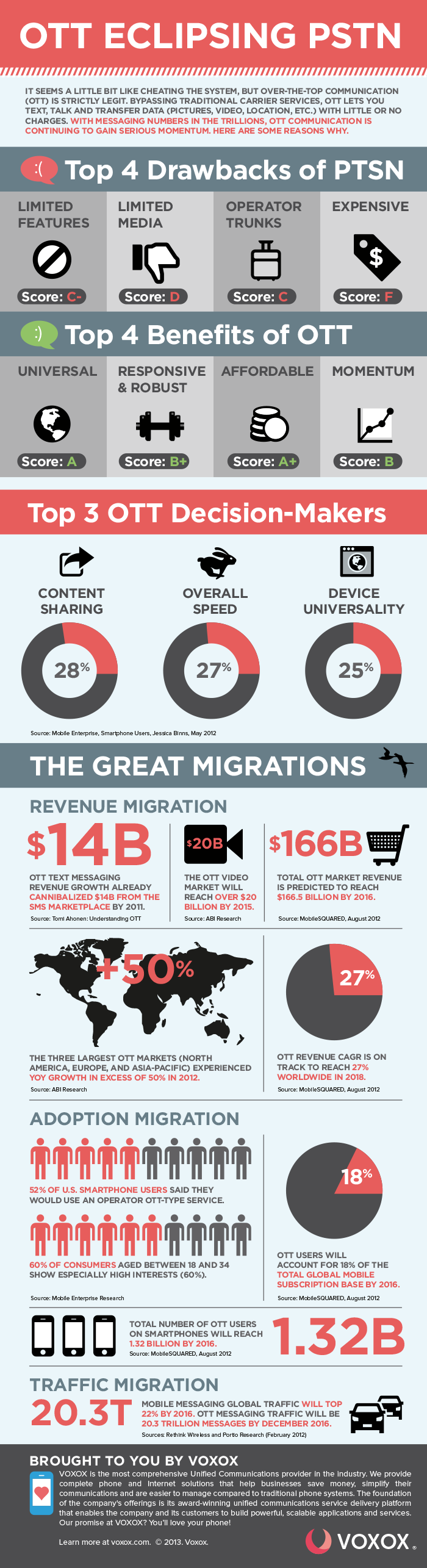 OTT Apps Voxox Infographic