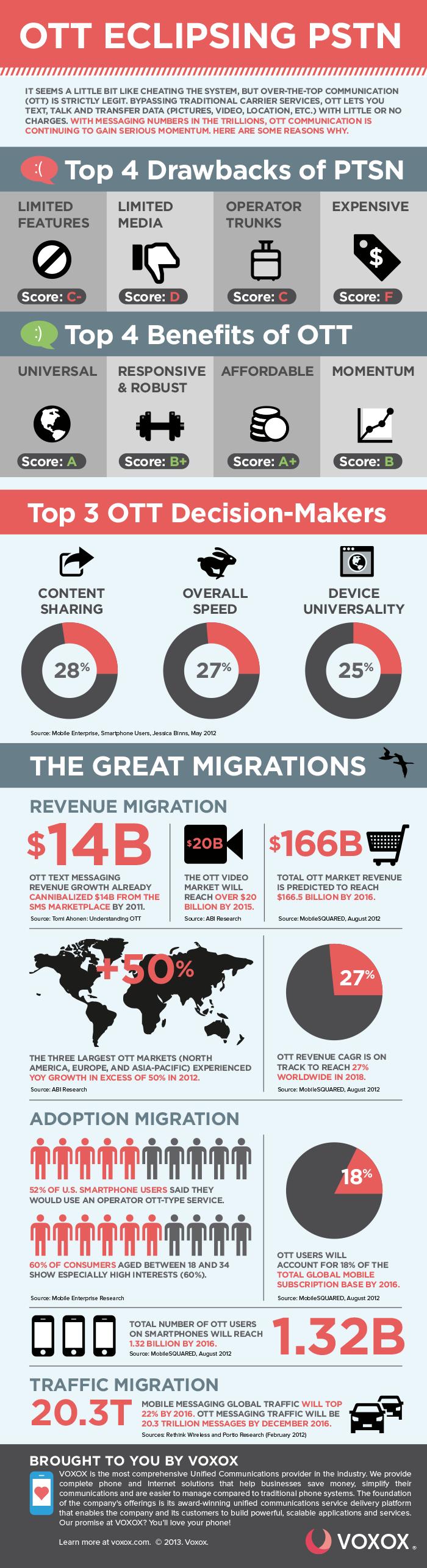OTT Apps Voxox Infographic