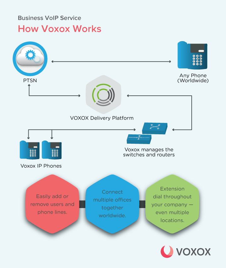 Why Hosted PBX For Your business