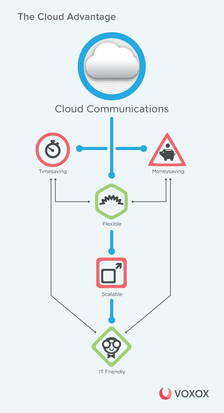cloudCommunications