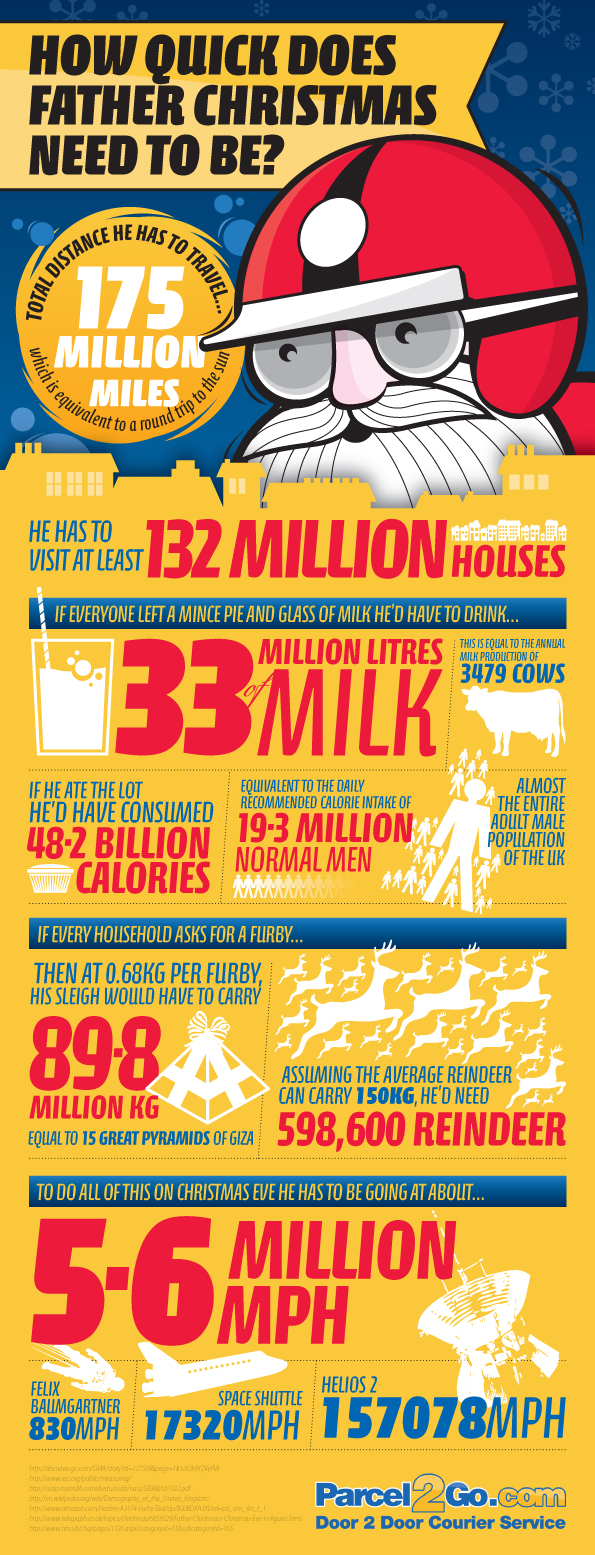 How Quick Does Father Christmas Need To Be Infographic