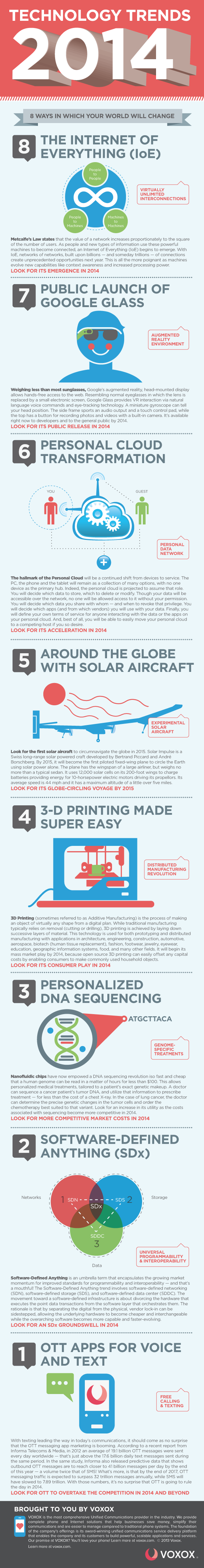 2014 Technology Trends Infographic