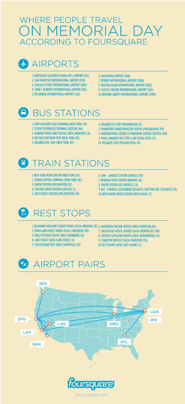 Foursquare Memorial Day Infographic