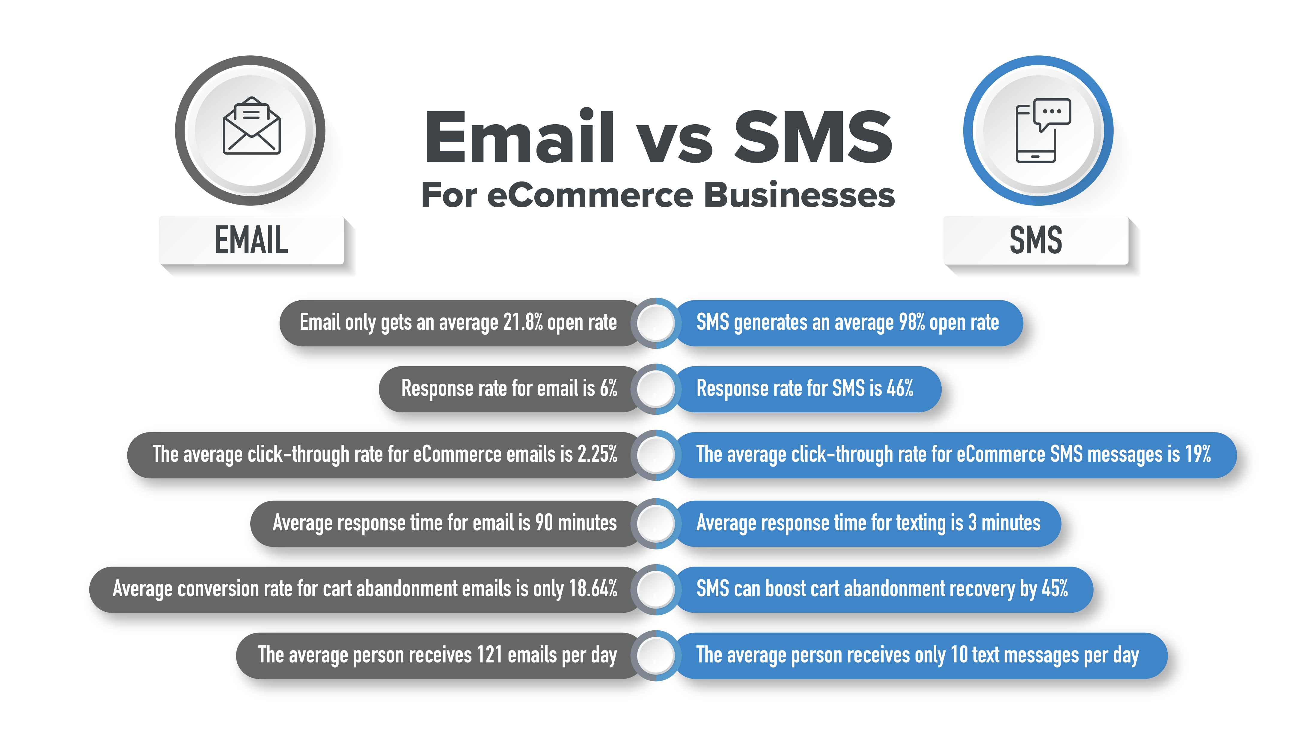 email vs sms ecommerce