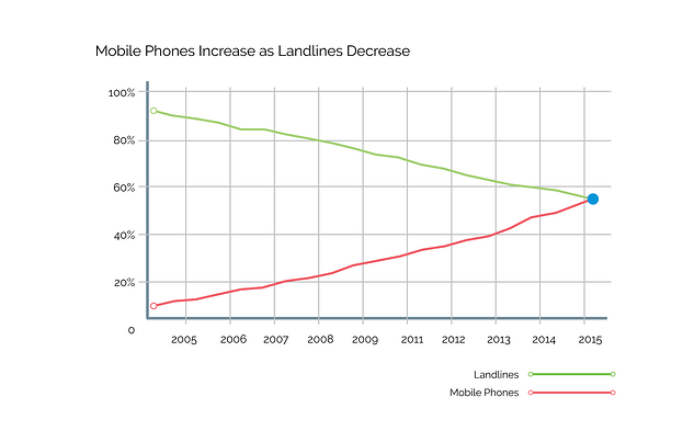 LandlinesDecreasingChart